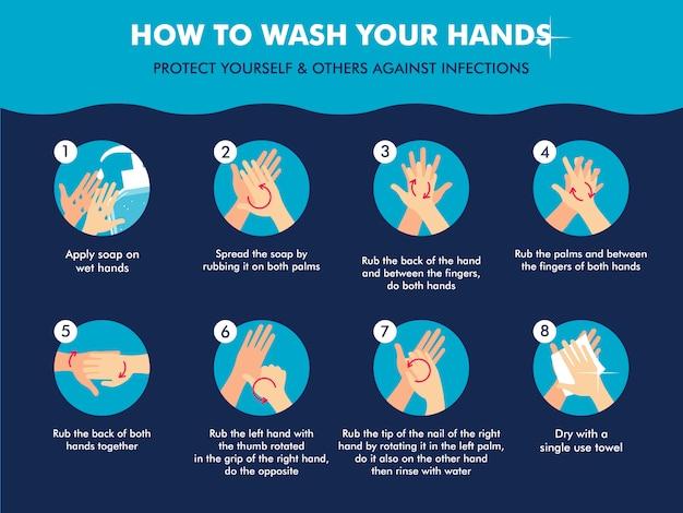 Hoe u uw handen moet wassen
