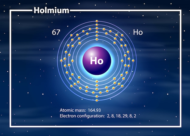 Holminum atoomdiagram concept