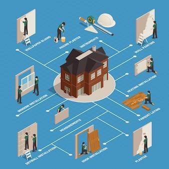 Home renovatie isometrische stroomdiagram