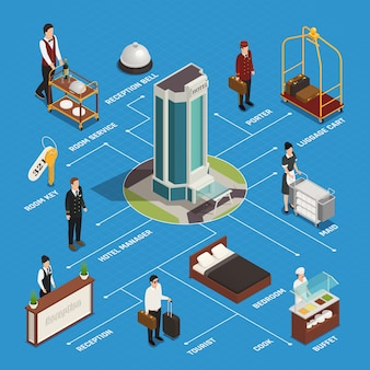 Hotelgebouw personeel en klant receptie roomservice en buffet isometrische stroomdiagram op blauw