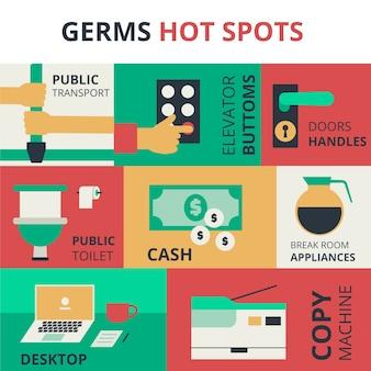 Hotspots voor ziektekiemen beschermen jezelf