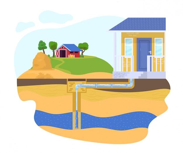 Huis goed pomp pijp illustratie, cartoon platte watervoorziening en zuiveringssysteem met huishouden, geboorde putten, pijpleiding