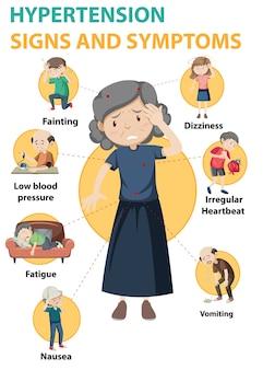 Hypertensie teken en symptomen informatie infographic