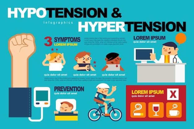 Hypotensie en hypertensie.