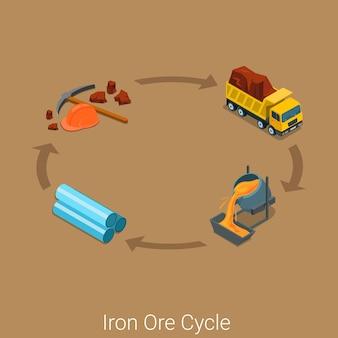 Ijzererts productiecyclus pictogram plat isometrische industriële proces concept site. mijnwerker bijl picker tool grondstof auto vrachtwagen vrachtwagen transport staalproductie staal productie pijp rollen