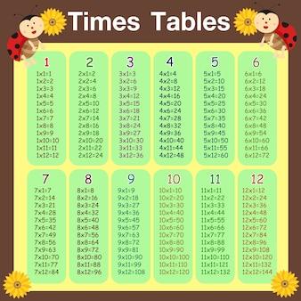 Illustrator van het lieveheersbeestje van tijdenlijsten