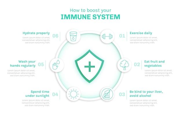 Immuunsysteem infographics