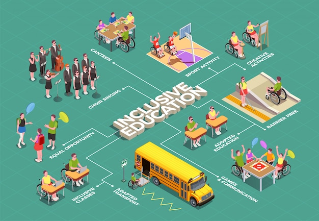 Inclusief onderwijs isometrisch stroomdiagram met schoolfaciliteiten aangepast voor gehandicapte 3d studenten
