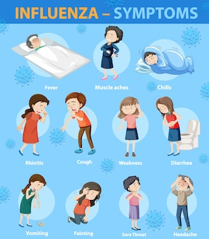 Influenza symptomen cartoon stijl infographic
