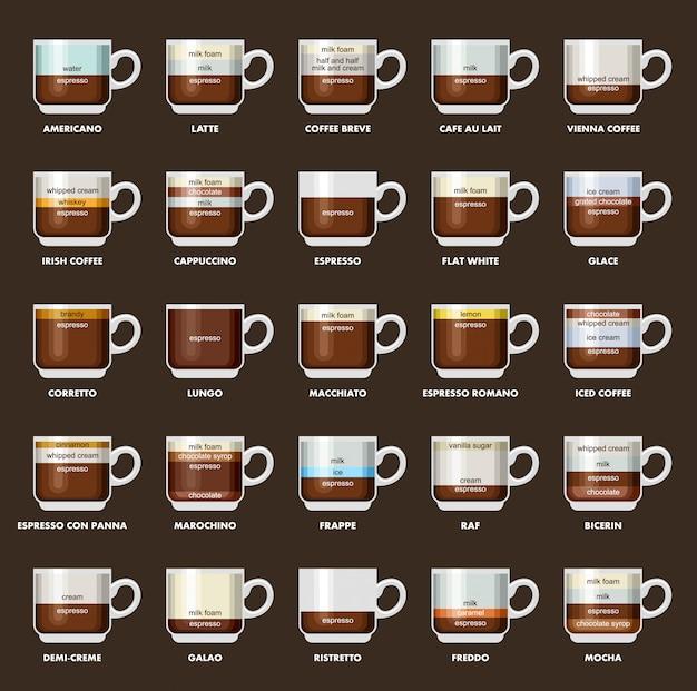 Infographic met koffiesoorten. recepten, verhoudingen. koffie menu.