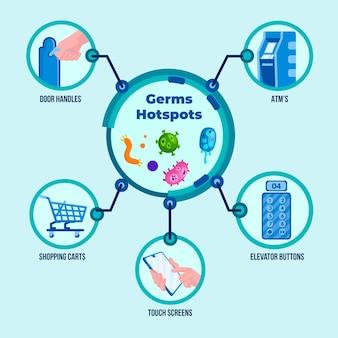 Infographic met pictogrammen voor hotspots voor ziektekiemen