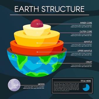 Infographic ontwerp van aarde structuur