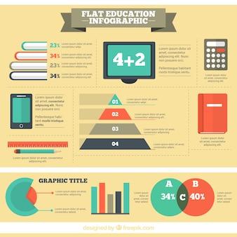 Infographic over het onderwijssysteem
