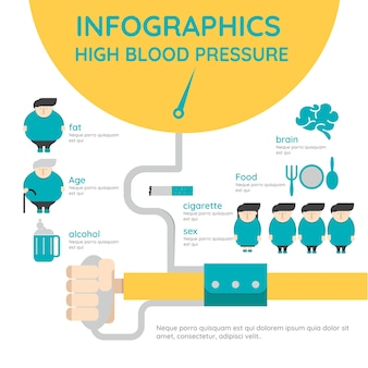 Infographic over oorzaken van hoge bloeddruk