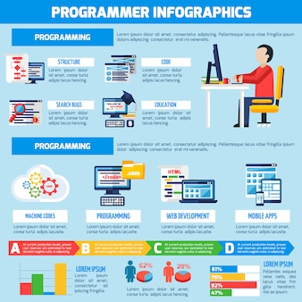 Infographic platte lay-out van programmeur