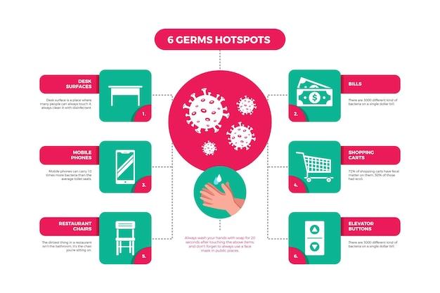 Infographic van hotspots van bacteriën