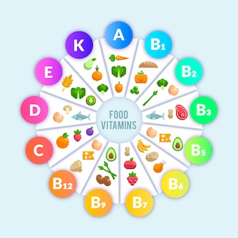 Infographic vitamine voedsel