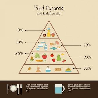 Infographic voedsel
