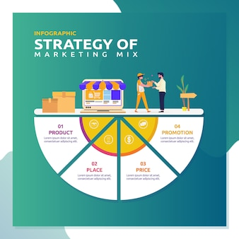 Infographic voor strategie van marketingmix