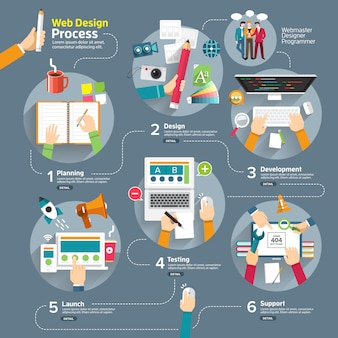 Infographic web ontwerpproces