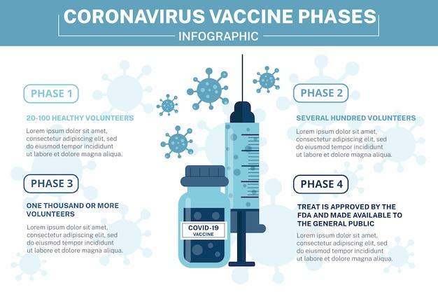 Infographics van de fasen van het coronavirusvaccin Gratis Vector