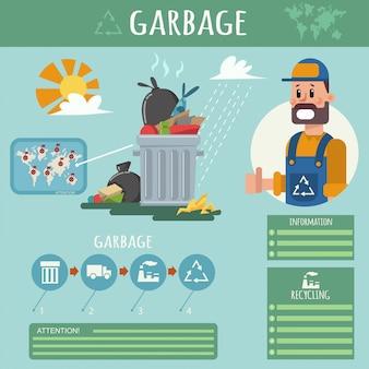 Infographics van het huisvuil vlakke beeldverhaal met een dustman en pictogrammen met een vrachtwagen
