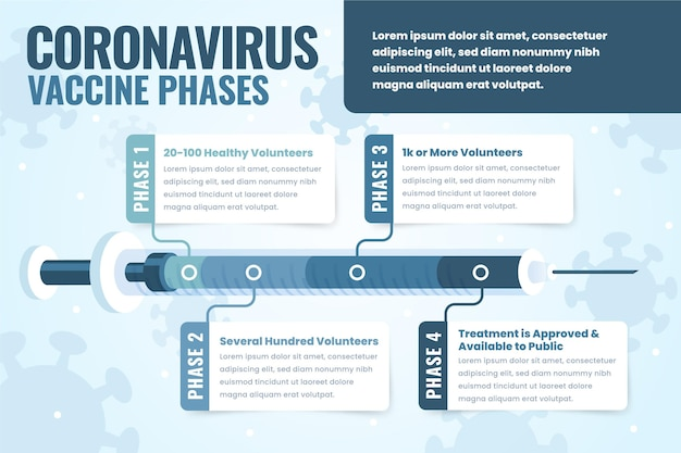 Infographics van vlakke coronavirusvaccinfasen
