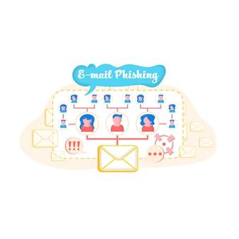 Informatieve flyer is geschreven e-mail phishing.