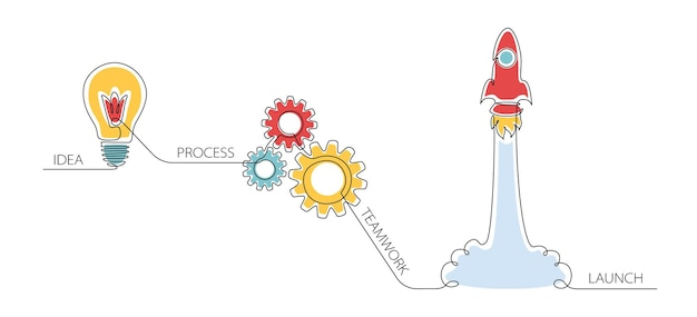 Innovatie-infographic voor bedrijven, opstarten, inspiratie, onderzoek, analyse, ontwikkeling en wetenschapstechnologie in één doorlopende lijntekening. vectorillustratie voor webbanner of bestemmingspagina