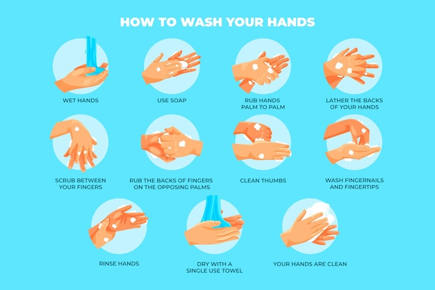 Instructies voor het wassen van onze handen