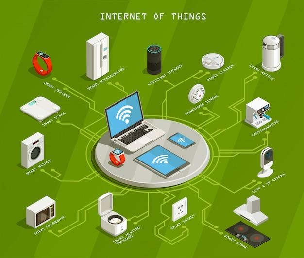 Internet van dingen isometrische stroomdiagram