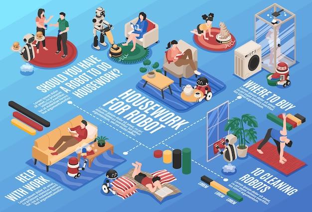 Isometrisch horizontaal stroomdiagram met automatische robots die huishoudelijk werk doen terwijl mensen thuis rusten illustratie