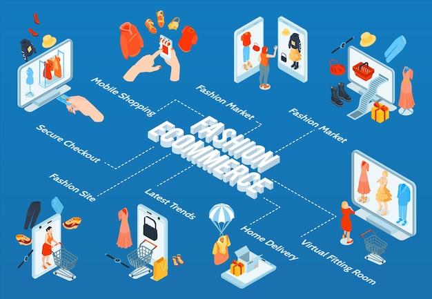 Isometrisch modestroomdiagram voor online winkelen met bewerkbare tekstbijschriften die verwijzen naar conceptuele afbeeldingen van mobiele elektronische handel