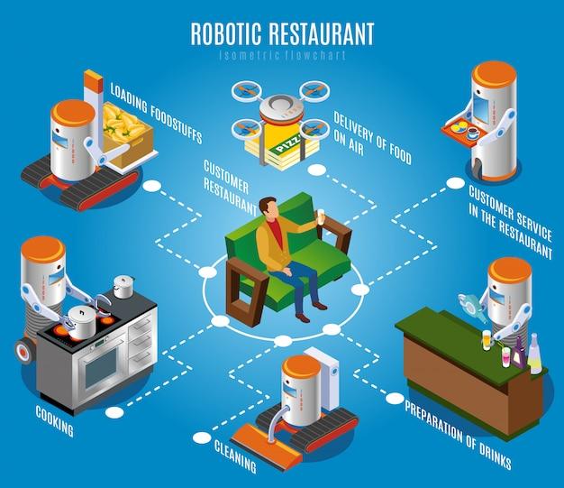 Isometrisch robotachtig restaurantstroomschema
