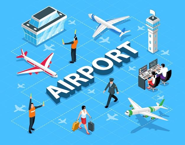 Isometrisch stroomdiagram met luchthavenbouwvliegtuigen seingever controle operator piloot passagier