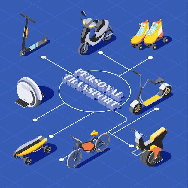 Isometrisch stroomdiagram met verschillende middelen voor persoonlijk vervoer, scooter, skateboard, eenwieler, rolschaatsen, fiets
