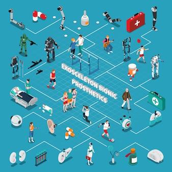 Isometrisch stroomdiagram van exoskeleton