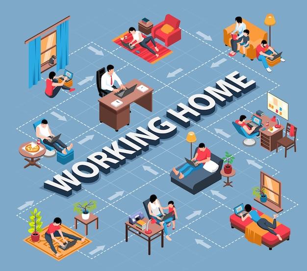 Isometrisch stroomdiagram voor thuiswerken