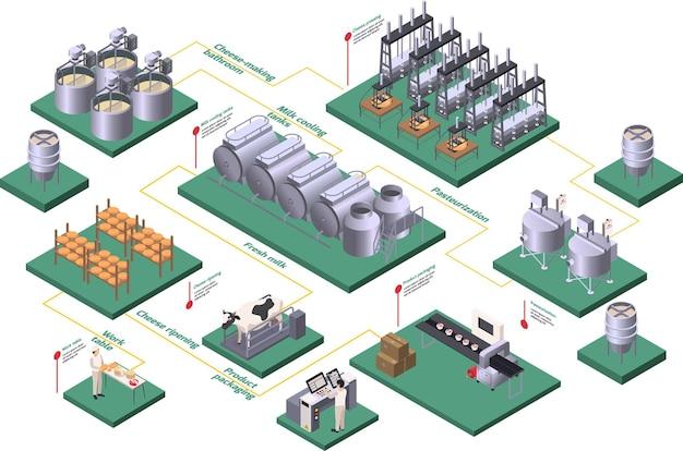 Isometrisch stroomschema zuivelproductie met pasteurisatie en verse melk Premium Vector