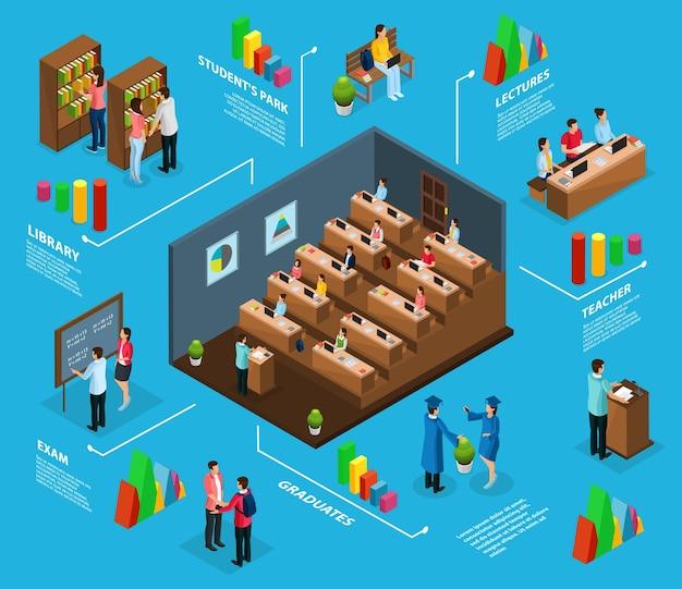 Isometrisch universitair infographic concept met afgestudeerden professoren studenten een bezoek aan college bibliotheek examen en park geïsoleerd