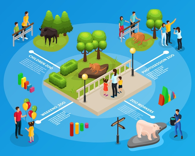 Isometrische dierentuin infographic sjabloon met dierenverzorger kinderen ouders kijken en fotograferen van geïsoleerde dieren