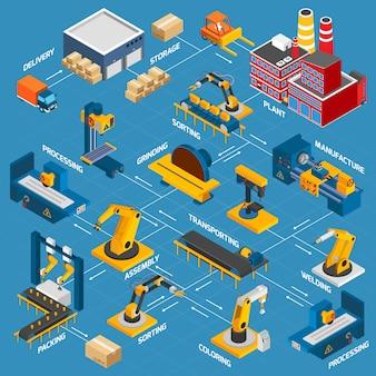 Isometrische fabrieksstroomdiagram