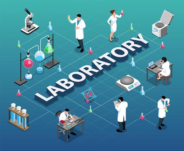 Isometrische farmaceutische laboratoriumstroomdiagramsamenstelling met reageerbuizenpotten en karakters van wetenschappers