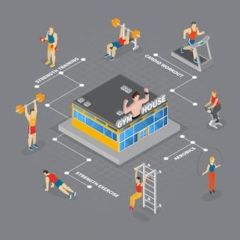 Isometrische gym huis stroomdiagram