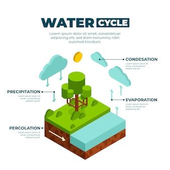 Isometrische informatie over de watercyclus