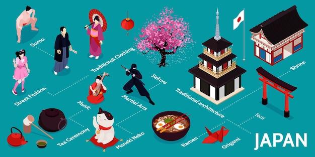 Isometrische japan infographic met sumo straatmode traditionele kleding muziek theeceremonie maneki neko ramen origami traditionele architectuur torii beschrijvingen illustratie