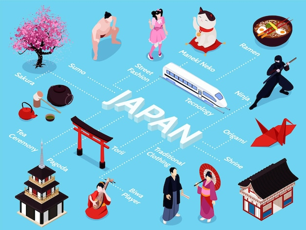 Isometrische japanse stroomdiagram