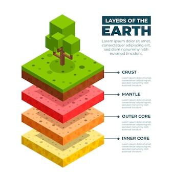 Isometrische lagen van de aarde