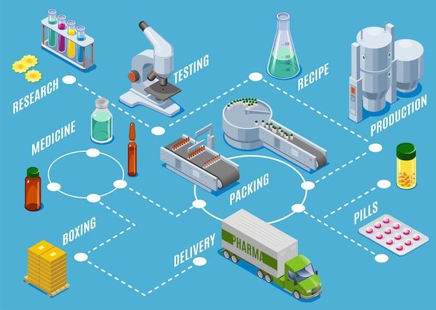 Isometrische medische benodigdheden productieproces concept met onderzoek testen productie verpakking boksen levering stappen geïsoleerd