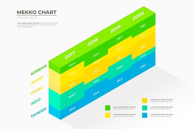 Isometrische mekko-grafiek